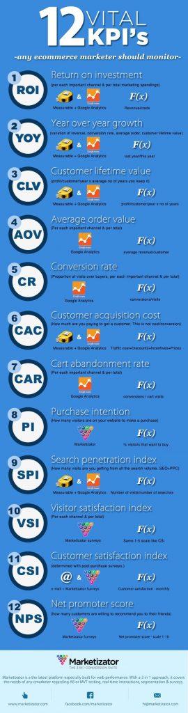 KPI's de importancia