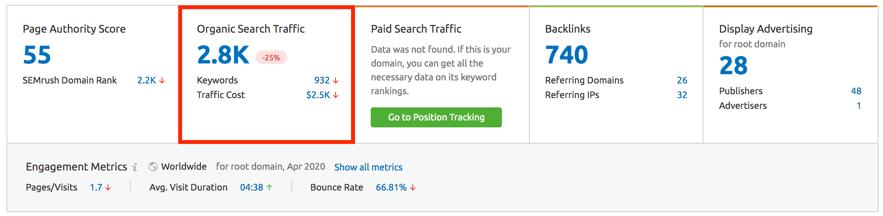 Velocidad de creación enlaces o Backlinks