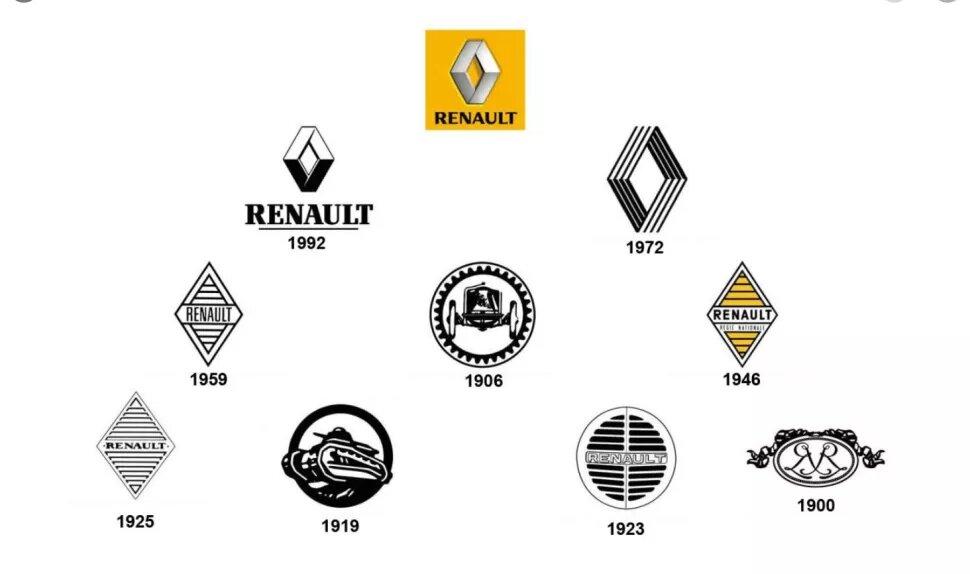 Evolución logotipo Renault