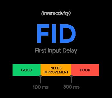 First Input Delay Core Web Vitals